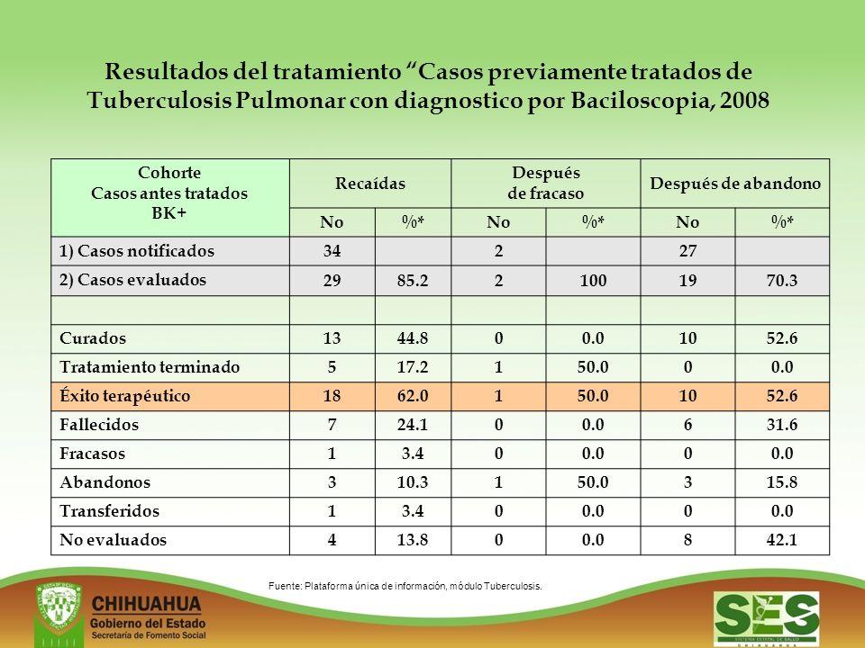 Resultados del tratamiento Casos previamente tratados de Tuberculosis Pulmonar con diagnostico por Baciloscopia, 2008