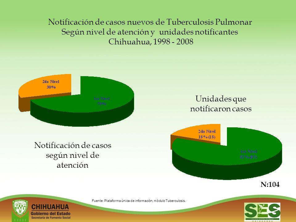 Notificación de casos nuevos de Tuberculosis Pulmonar