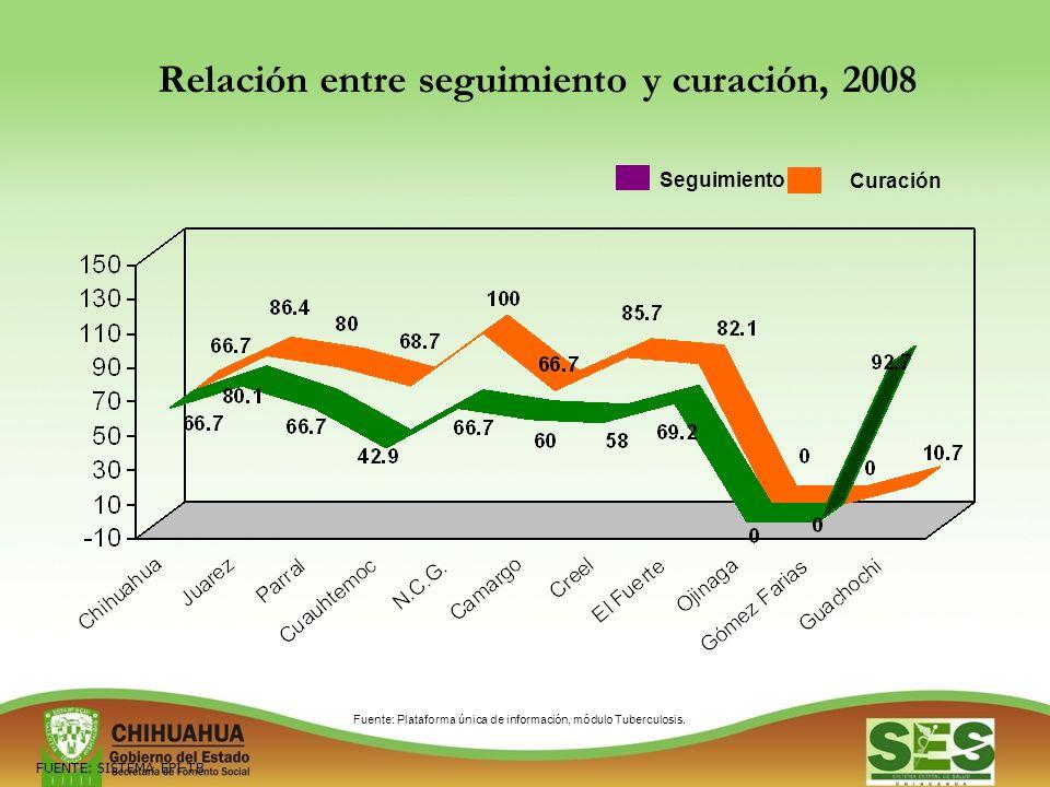 Relación entre seguimiento y curación, 2008