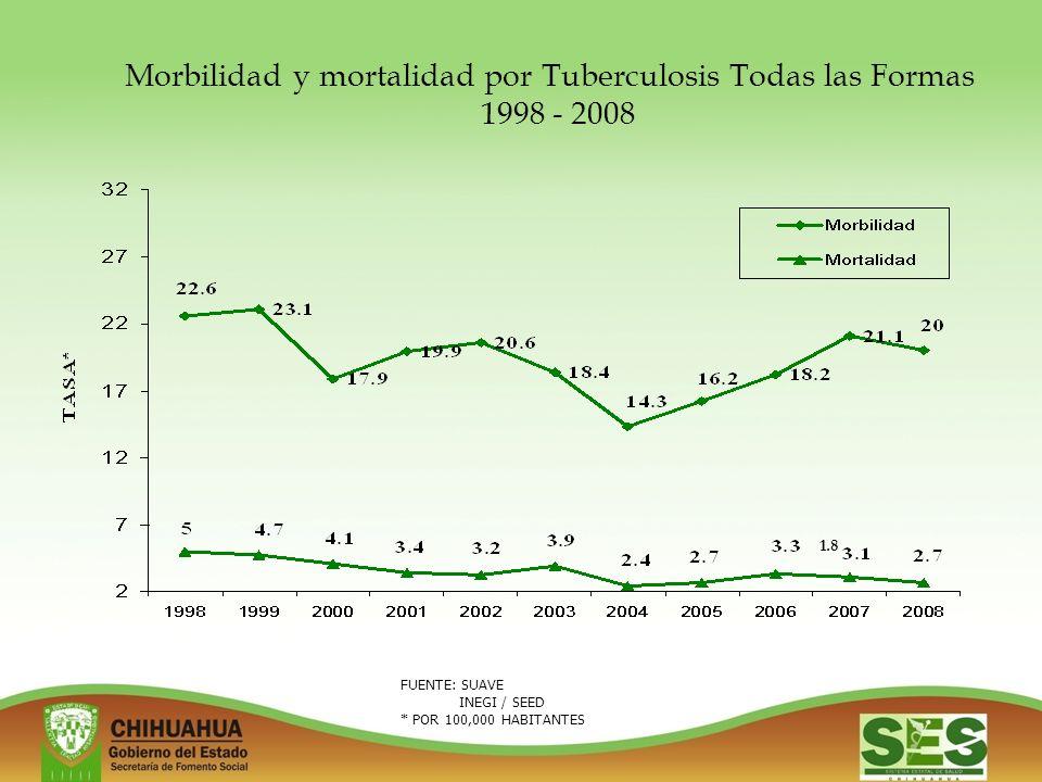 Morbilidad y mortalidad por Tuberculosis Todas las Formas