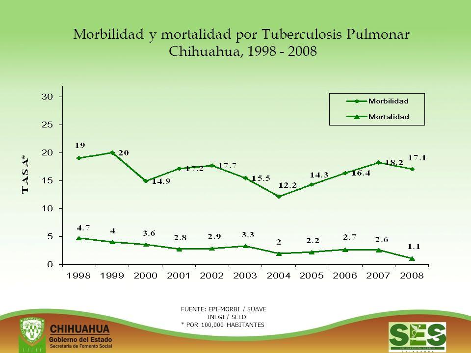 Morbilidad y mortalidad por Tuberculosis Pulmonar