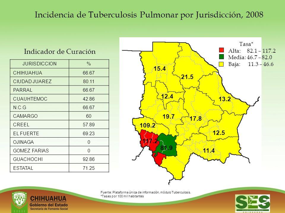 Incidencia de Tuberculosis Pulmonar por Jurisdicción, 2008