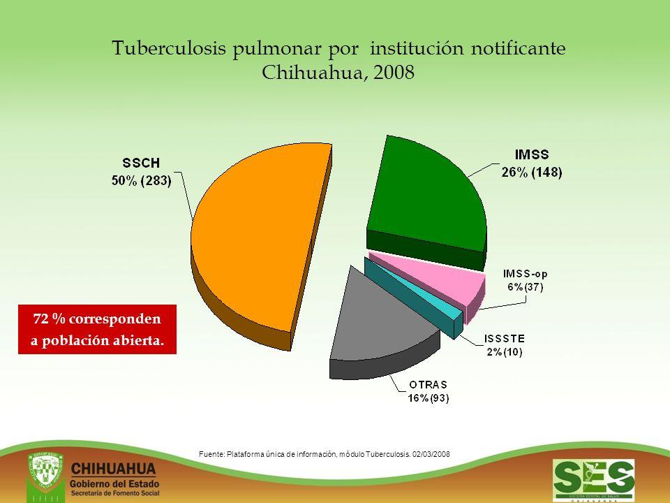 Tuberculosis pulmonar por institución notificante