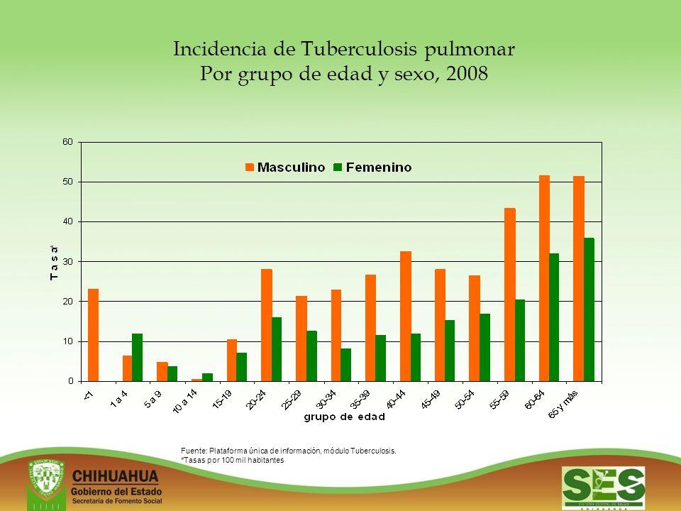 Incidencia de Tuberculosis pulmonar