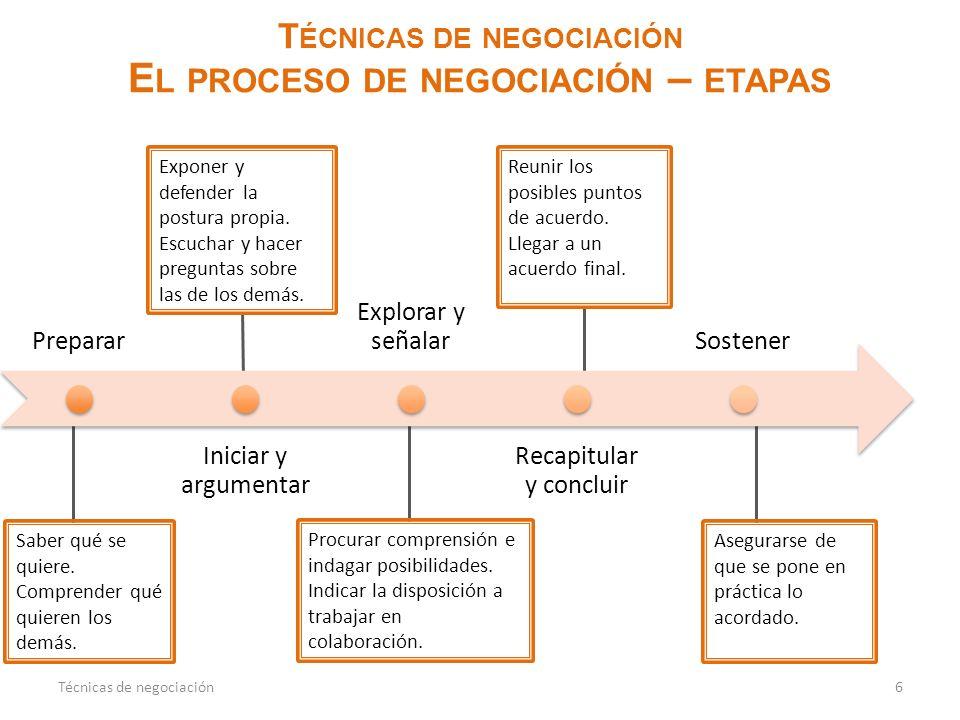Técnicas de negociación El proceso de negociación – etapas