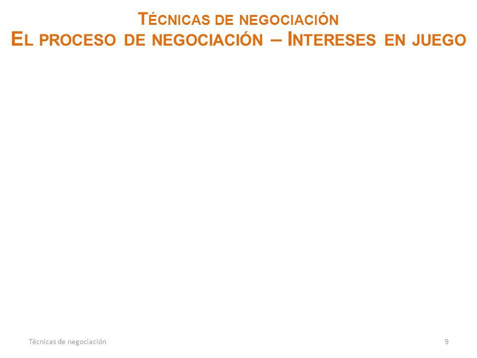 Técnicas de negociación El proceso de negociación – Intereses en juego