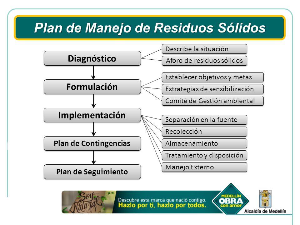 Plan de Manejo de Residuos Sólidos