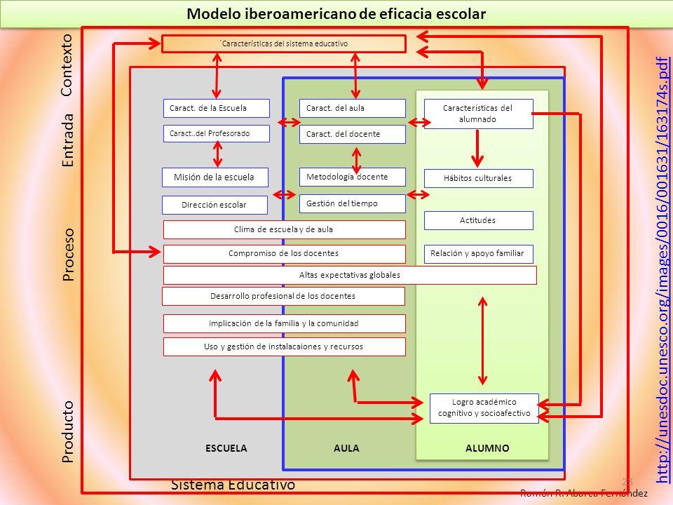 Modelo iberoamericano de eficacia escolar