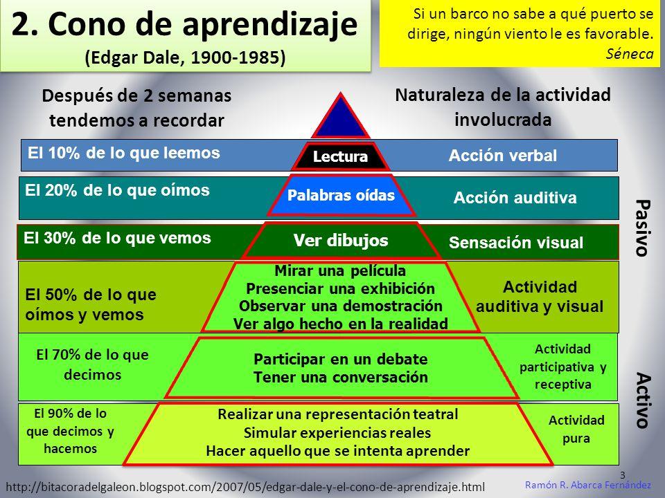 2. Cono de aprendizaje (Edgar Dale, 1900-1985)