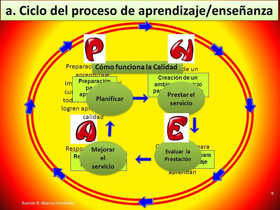 a. Ciclo del proceso de aprendizaje/enseñanza