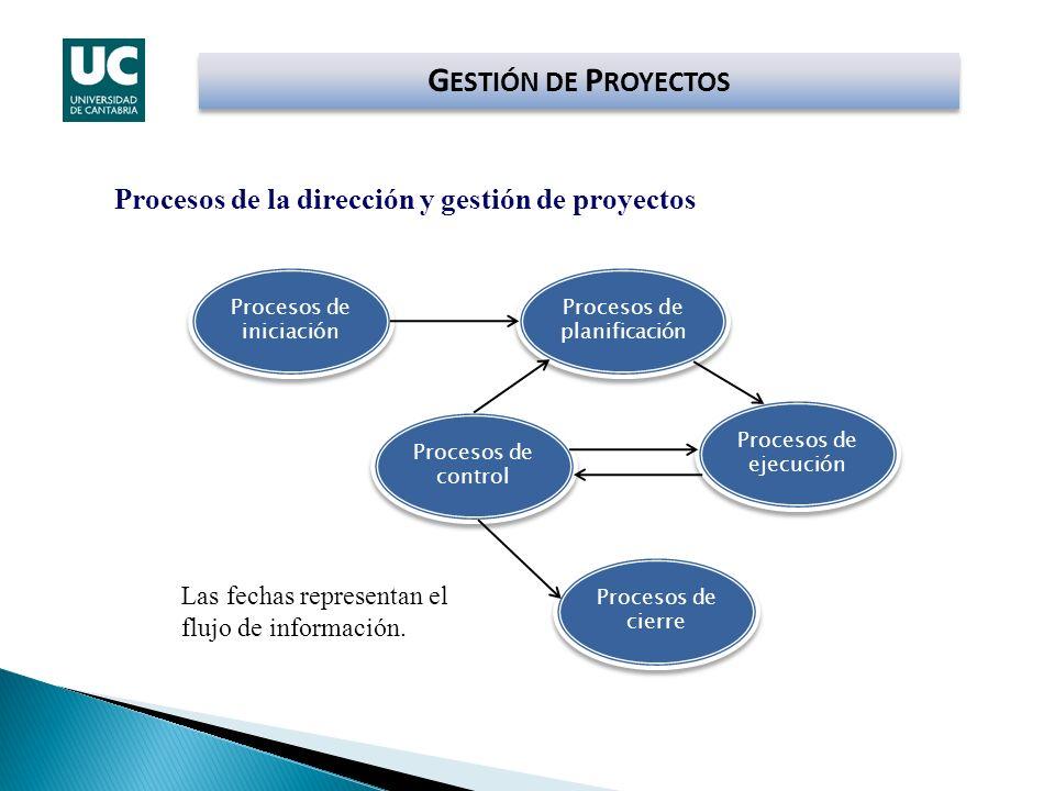 GESTIÓN DE PROYECTOS Procesos de la dirección y gestión de proyectos
