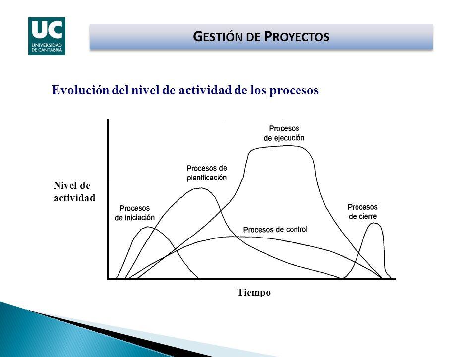 GESTIÓN DE PROYECTOS Evolución del nivel de actividad de los procesos