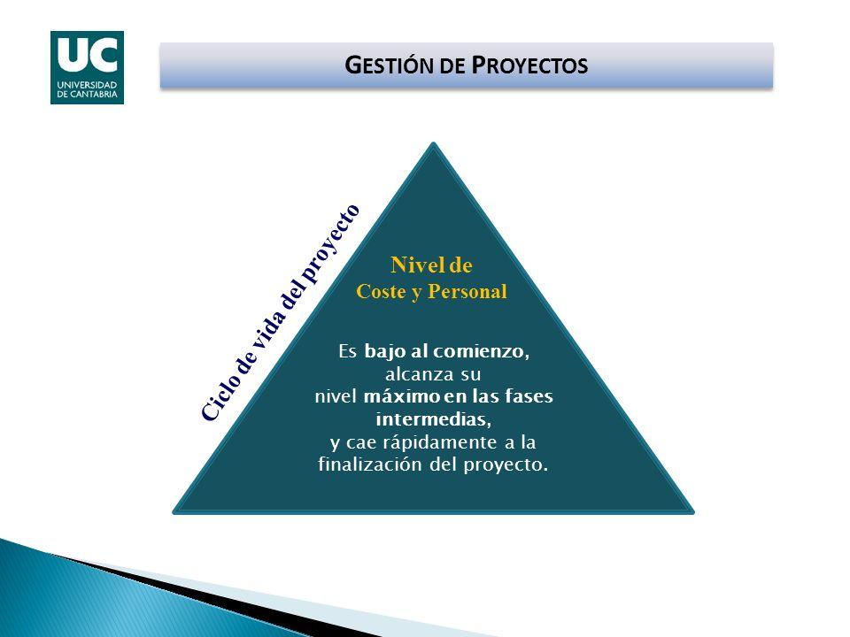 Nivel de Coste y Personal Ciclo de vida del proyecto
