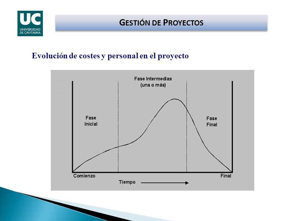 GESTIÓN DE PROYECTOS Evolución de costes y personal en el proyecto