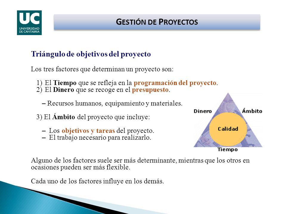GESTIÓN DE PROYECTOS Triángulo de objetivos del proyecto