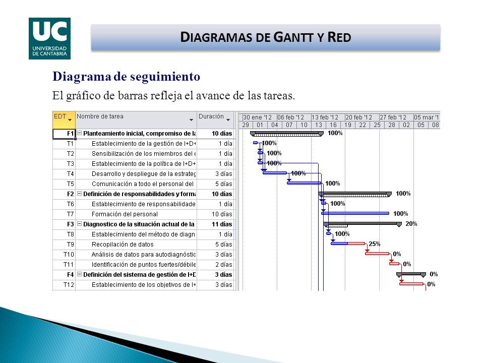 DIAGRAMAS DE GANTT Y RED