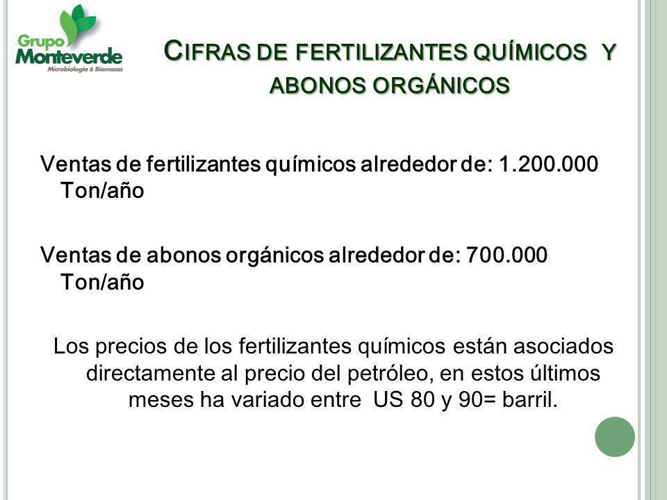 Cifras de fertilizantes químicos y abonos orgánicos