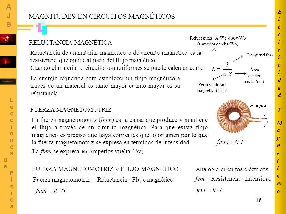 MAGNITUDES EN CIRCUITOS MAGNÉTICOS
