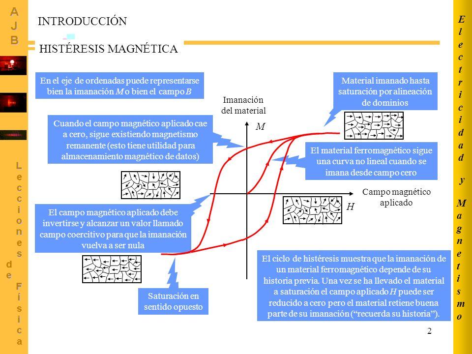 INTRODUCCIÓN HISTÉRESIS MAGNÉTICA Electricidad M y Magnetismo H