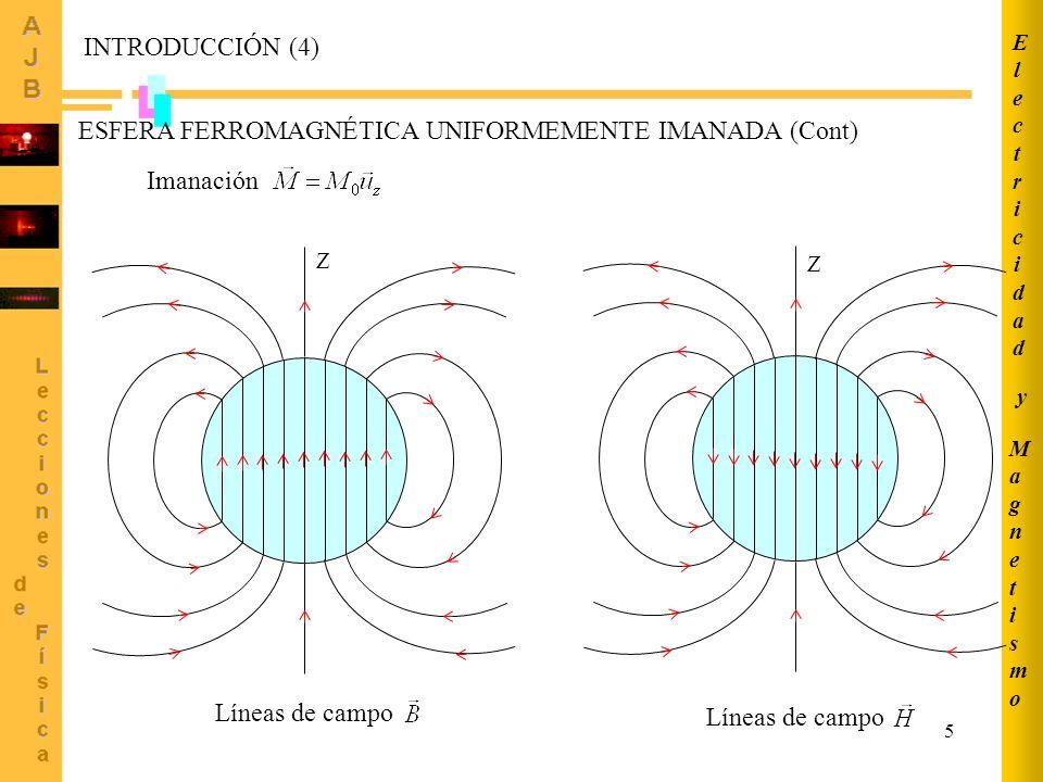 ESFERA FERROMAGNÉTICA UNIFORMEMENTE IMANADA (Cont)