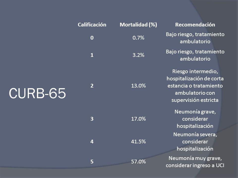 CURB-65 Calificación Mortalidad (%) Recomendación 0.7%