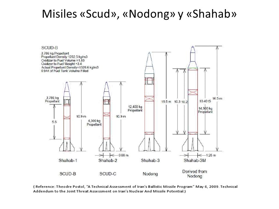 Misiles «Scud», «Nodong» y «Shahab»
