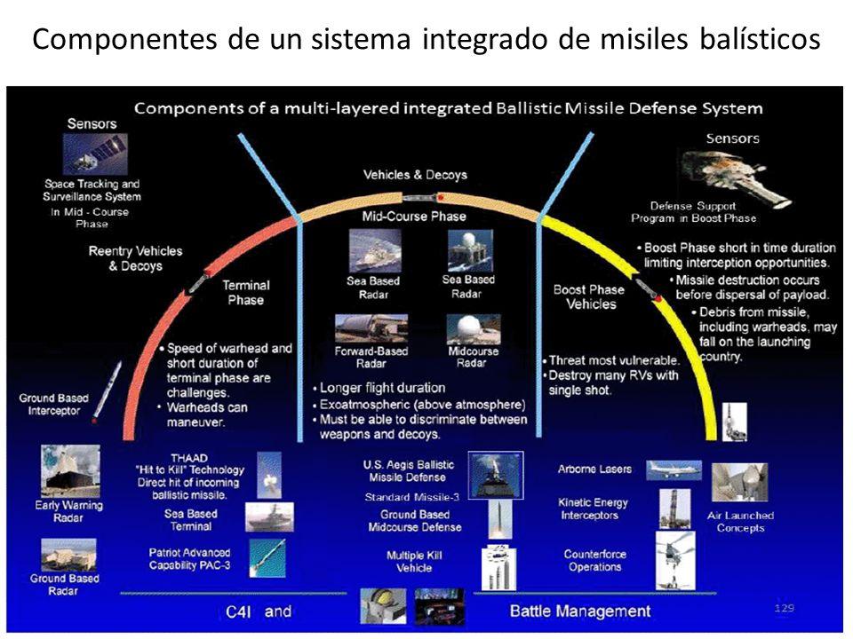 Componentes de un sistema integrado de misiles balísticos
