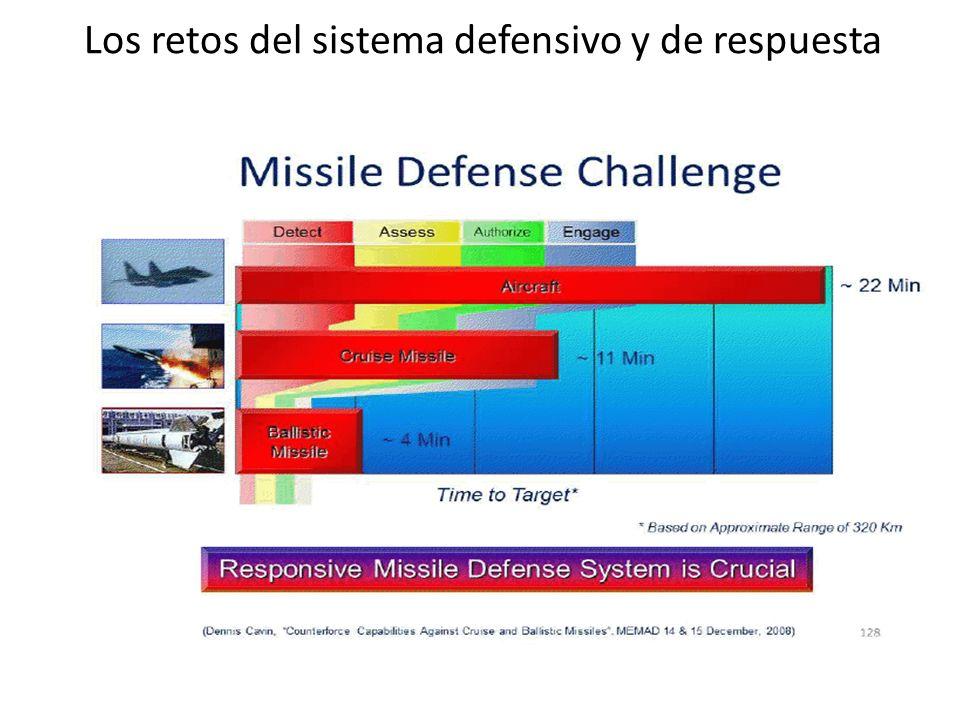 Los retos del sistema defensivo y de respuesta