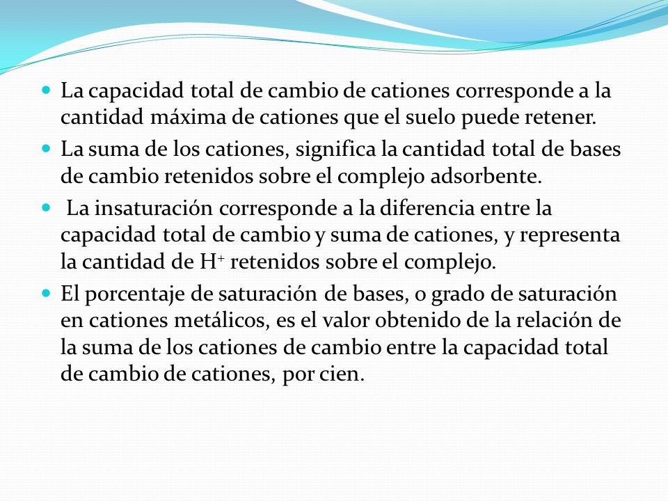 La capacidad total de cambio de cationes corresponde a la cantidad máxima de cationes que el suelo puede retener.