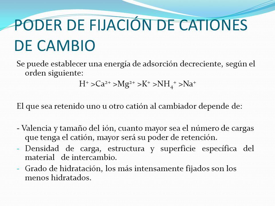 PODER DE FIJACIÓN DE CATIONES DE CAMBIO