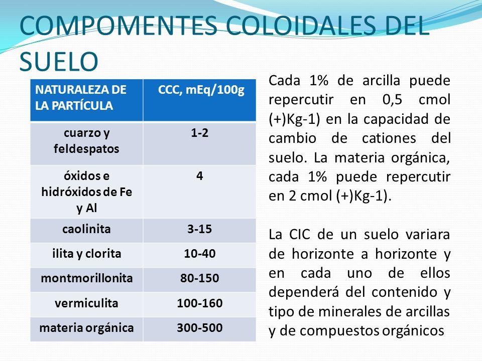 COMPOMENTES COLOIDALES DEL SUELO