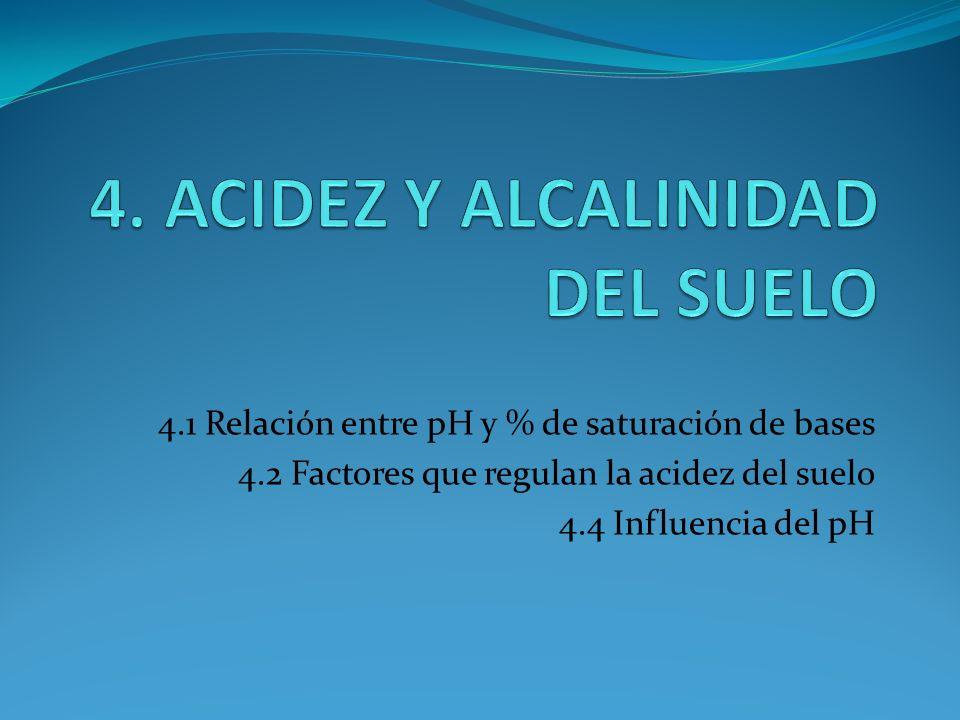 4. ACIDEZ Y ALCALINIDAD DEL SUELO