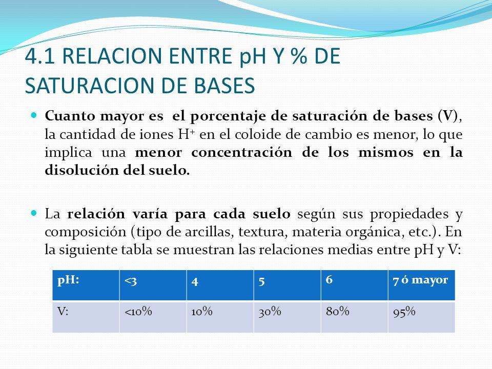 4.1 RELACION ENTRE pH Y % DE SATURACION DE BASES