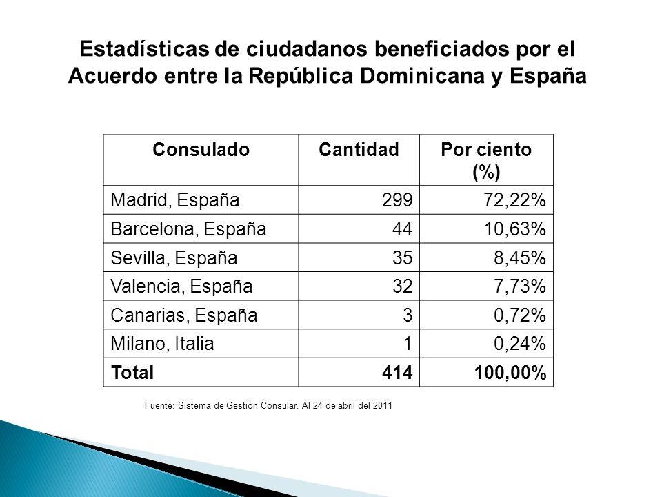 Estadísticas de ciudadanos beneficiados por el Acuerdo entre la República Dominicana y España