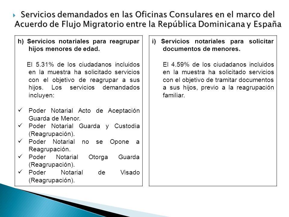 Servicios demandados en las Oficinas Consulares en el marco del Acuerdo de Flujo Migratorio entre la República Dominicana y España