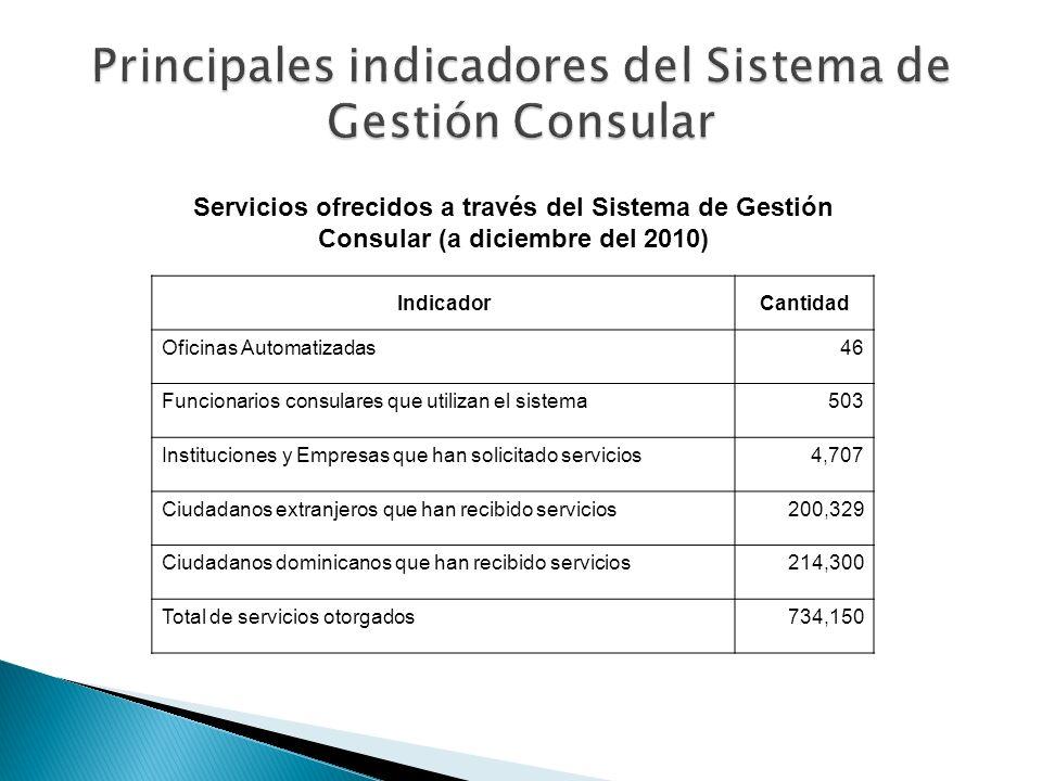 Principales indicadores del Sistema de Gestión Consular