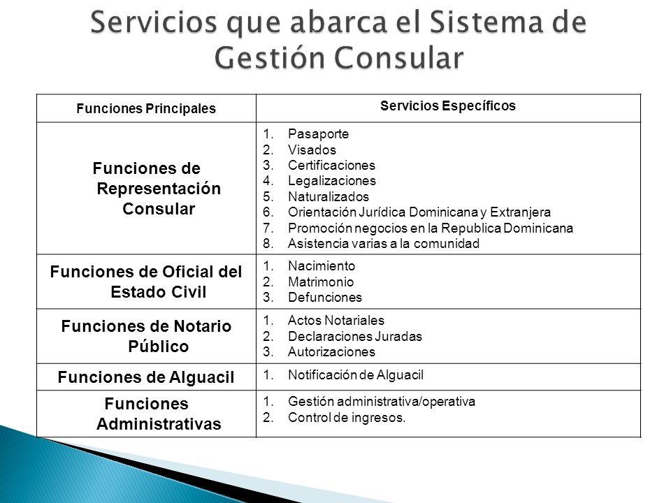 Servicios que abarca el Sistema de Gestión Consular