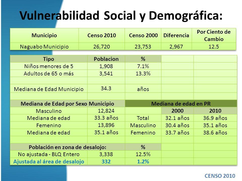 Vulnerabilidad Social y Demográfica: