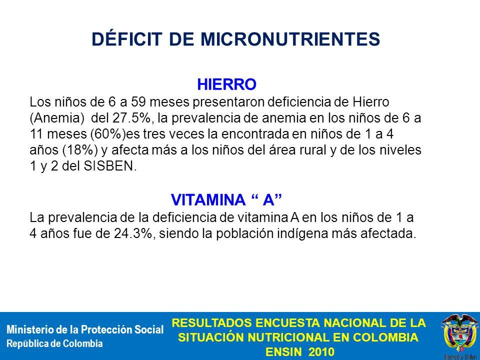 DÉFICIT DE MICRONUTRIENTES