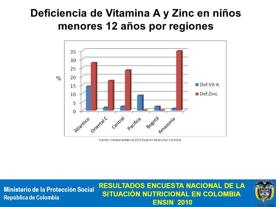 Deficiencia de Vitamina A y Zinc en niños menores 12 años por regiones