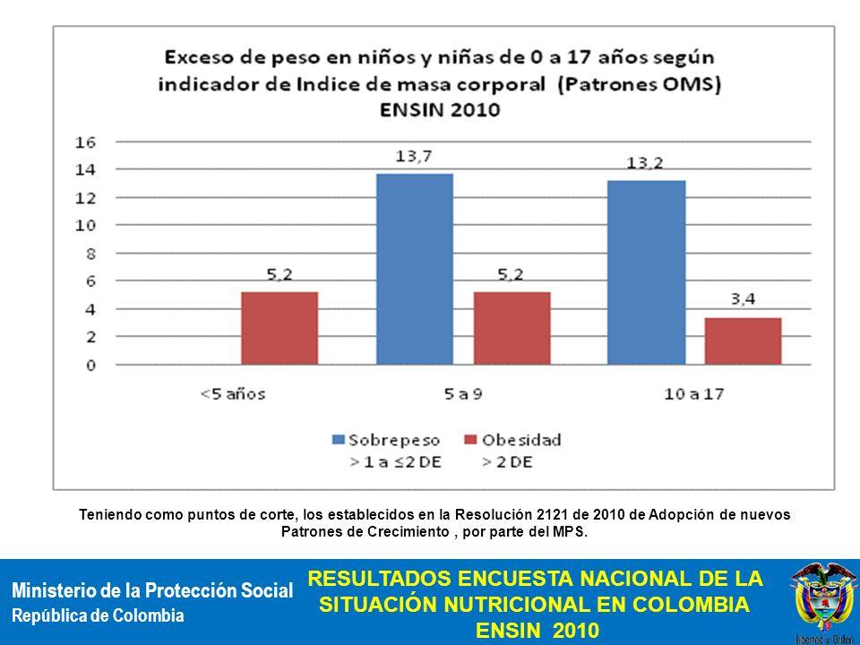 RESULTADOS ENCUESTA NACIONAL DE LA SITUACIÓN NUTRICIONAL EN COLOMBIA