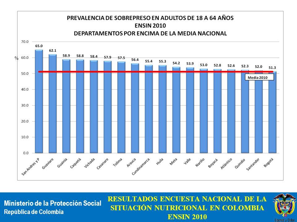 % RESULTADOS ENCUESTA NACIONAL DE LA SITUACIÓN NUTRICIONAL EN COLOMBIA ENSIN 2010
