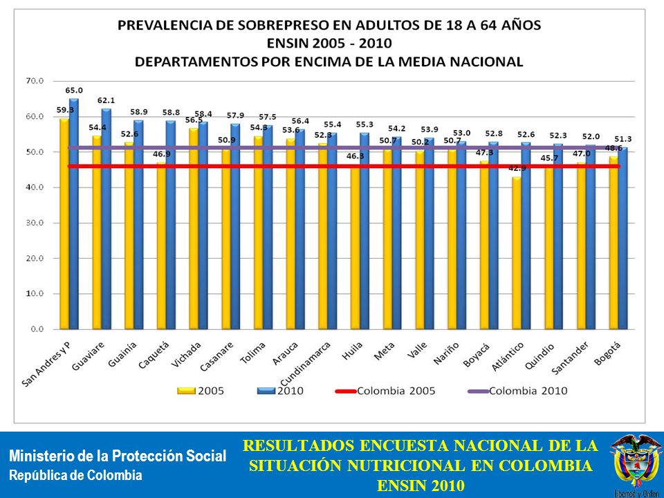 RESULTADOS ENCUESTA NACIONAL DE LA SITUACIÓN NUTRICIONAL EN COLOMBIA ENSIN 2010