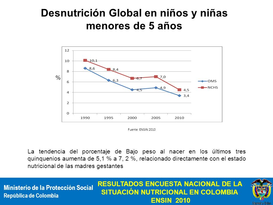 Desnutrición Global en niños y niñas menores de 5 años