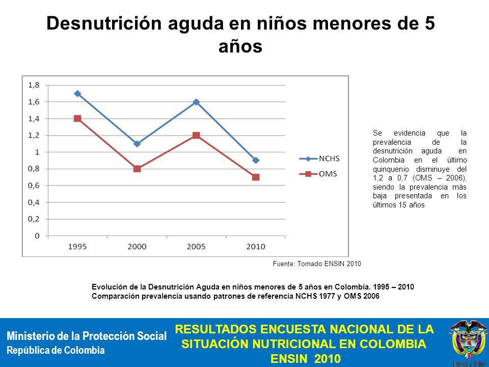 Desnutrición aguda en niños menores de 5 años
