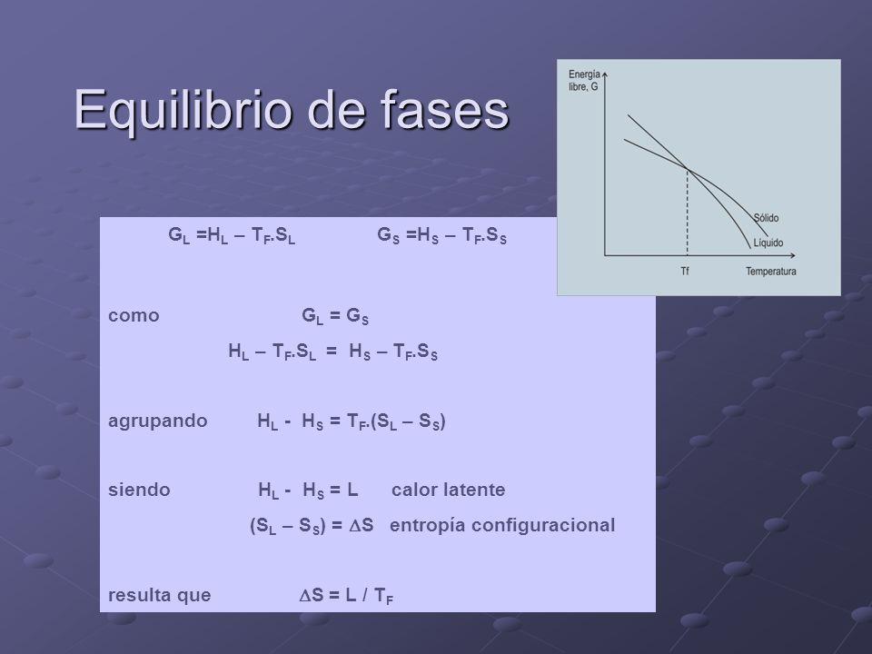 Equilibrio de fases GL =HL – TF.SL GS =HS – TF.SS como GL = GS