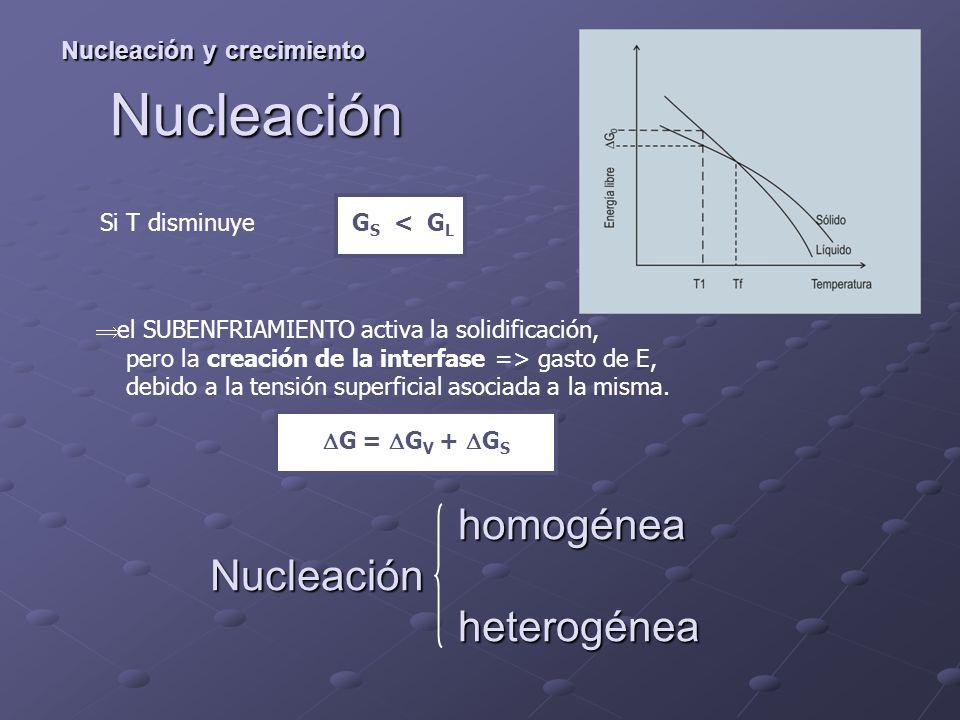 Nucleación y crecimiento