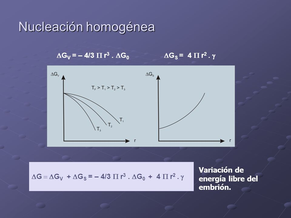 Nucleación homogénea DGV = – 4/3 P r3 . DG0 DGS = 4 P r2 . g