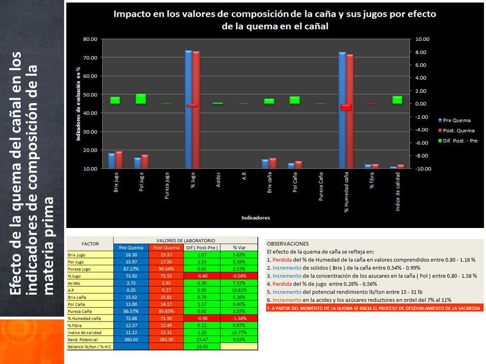 Efecto de la quema del cañal en los indicadores de composición de la materia prima
