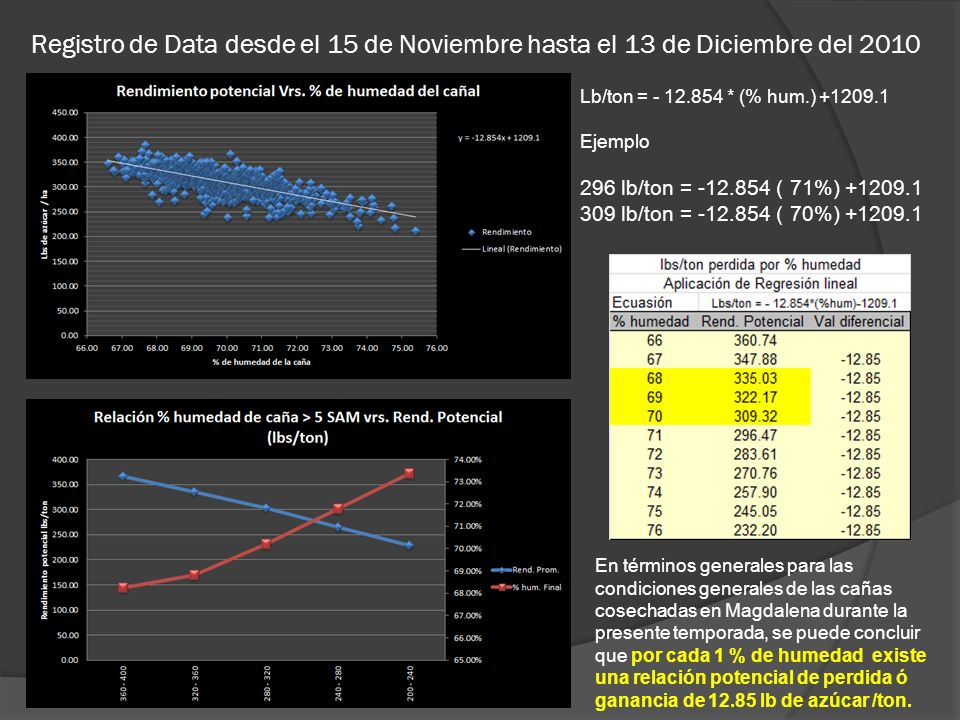 Registro de Data desde el 15 de Noviembre hasta el 13 de Diciembre del 2010